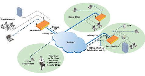 Wireless Distribution System diagram