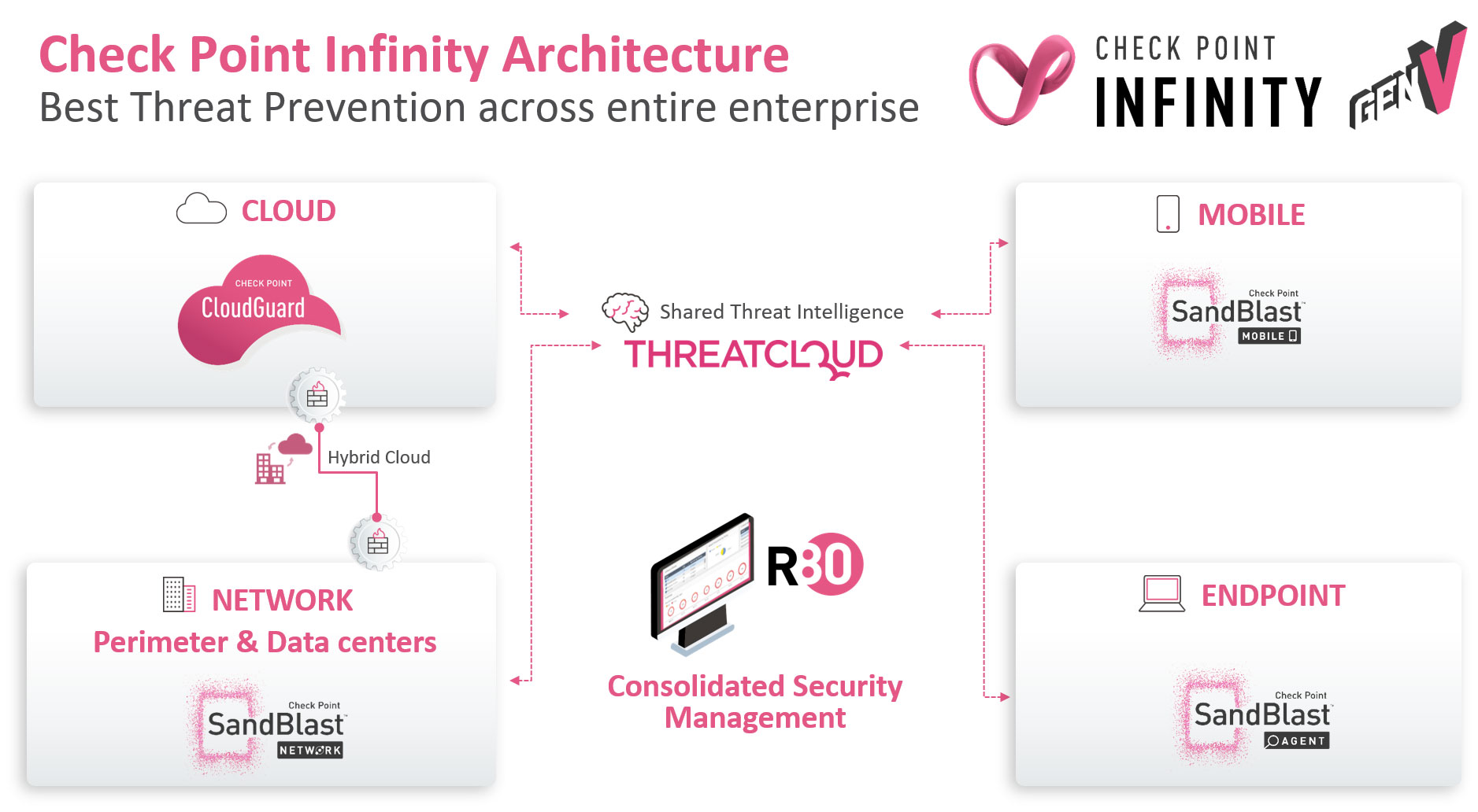 Infinity Architecture Network Cloud Mobile Endpoint