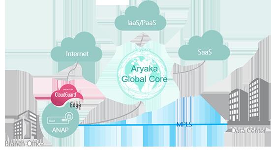 Aryaka Global Core diagram