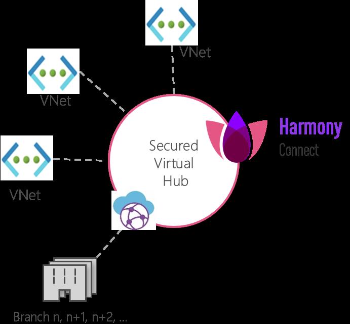 Диаграмма защищенного виртуального узла