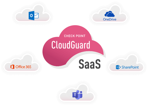 Cloud Email Security & Office Suite Protection