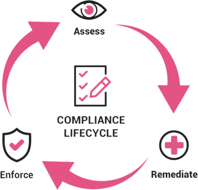 Cloud Compliance Lifecycle Diagram