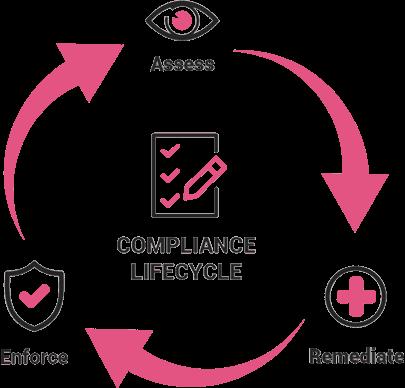 Public Cloud compliance lifecycle