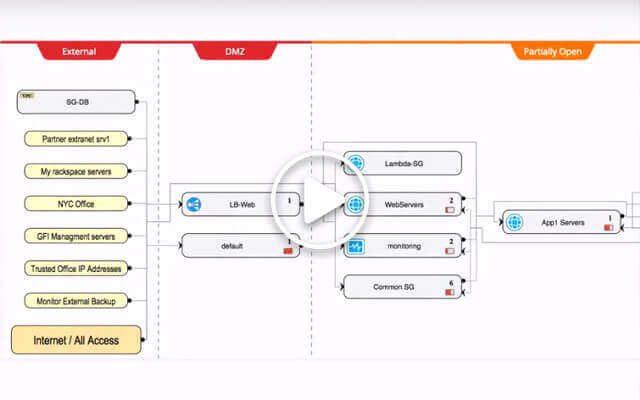 Public Cloud Security One-Stop Solution