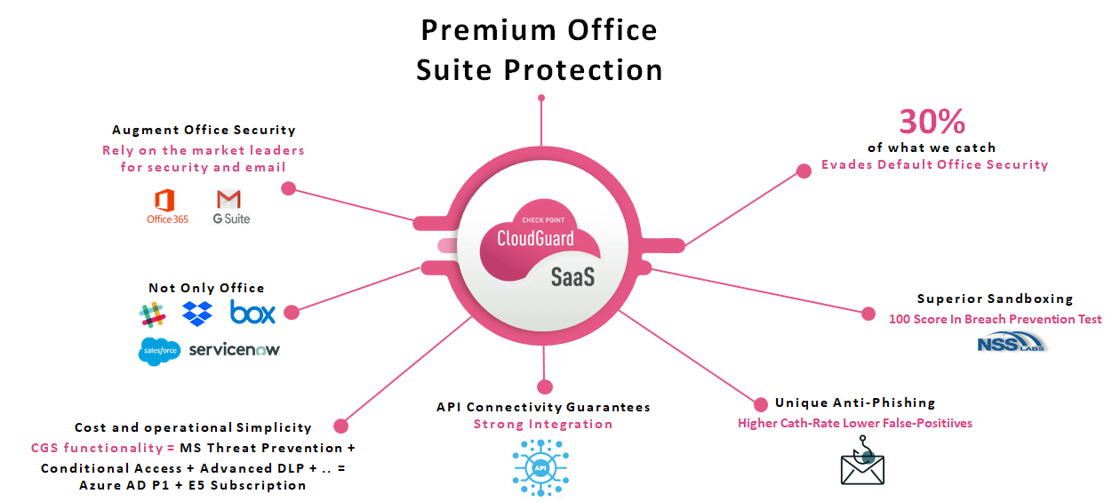 Cloud SaaS Security Office Suite Protection – Diagram