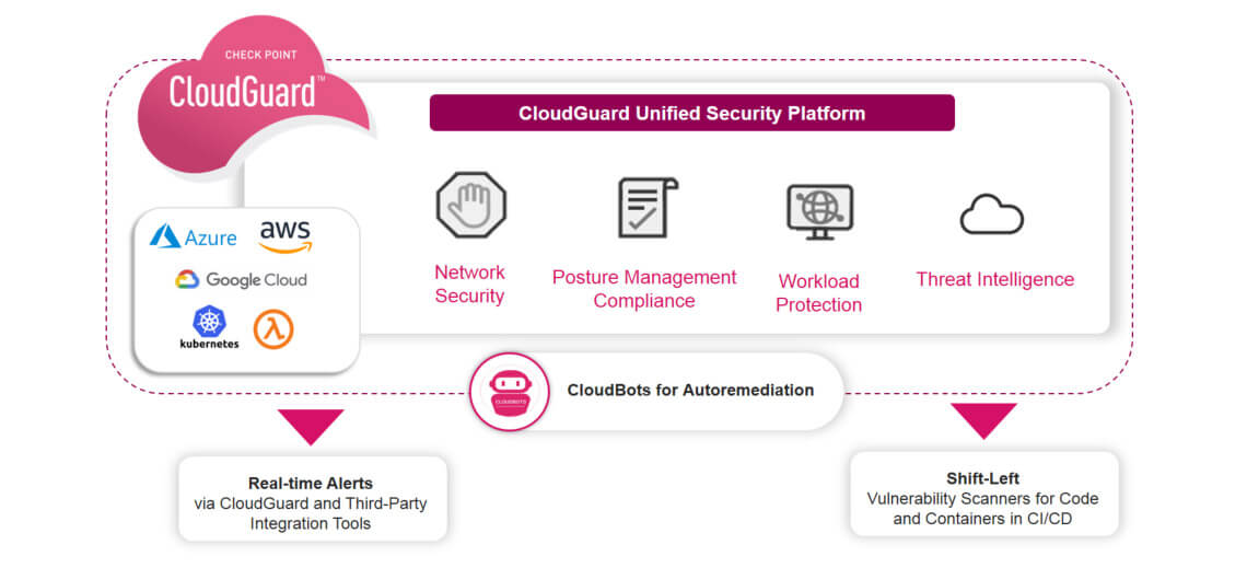Cloud Security Posture Management Diagram