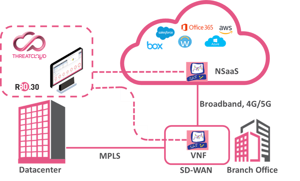 CloudGuard Connect: Automated Orchestrations Diagram