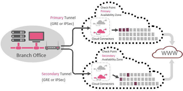 CloudGuard Connect: Cloud-Native Architecture Diagram