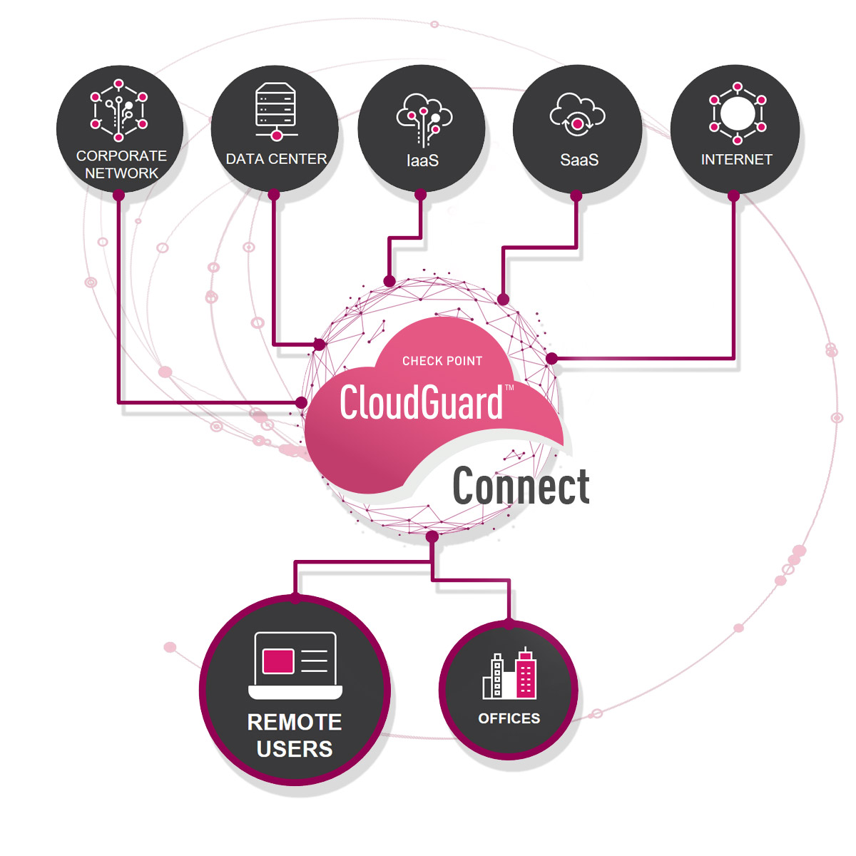 CloudGuard Connect Remote Users diagram