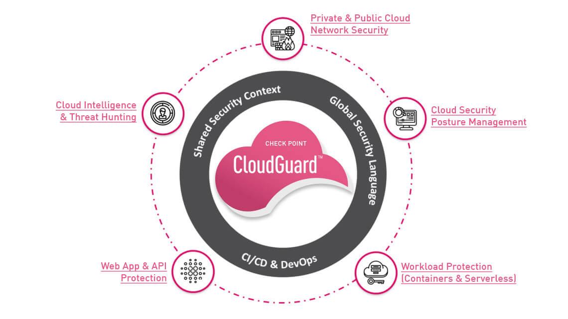 CloudGuard products diagram