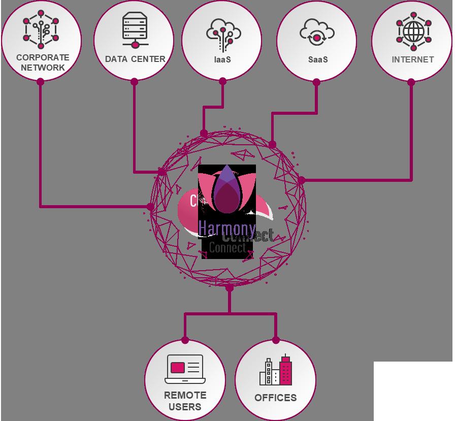 Harmony Connect diagram