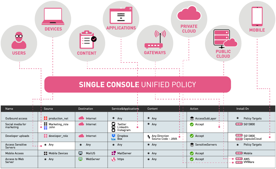 Cyber Security Management Single Console Unified Policy Diagram
