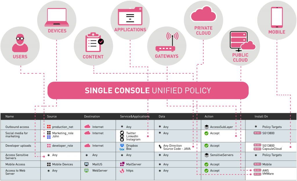 Cyber Security Management Single Console Unified Policy Infographic Image
