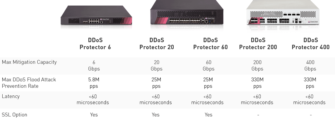 DDoS Protector Specifications Table