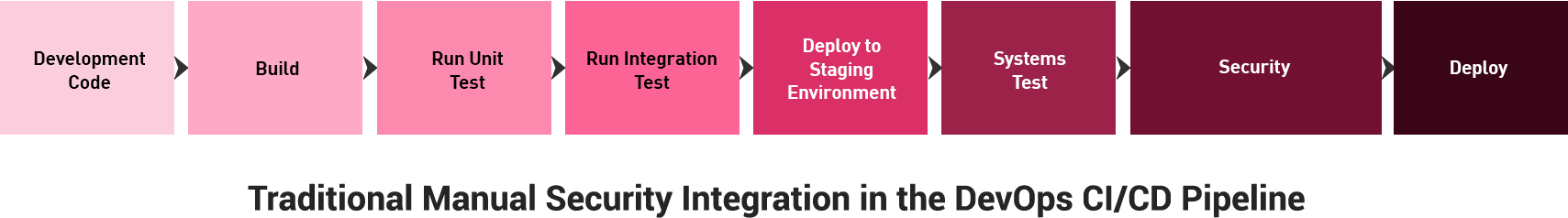 Manual Security Integration in the DevOps CI/CD Pipeline
