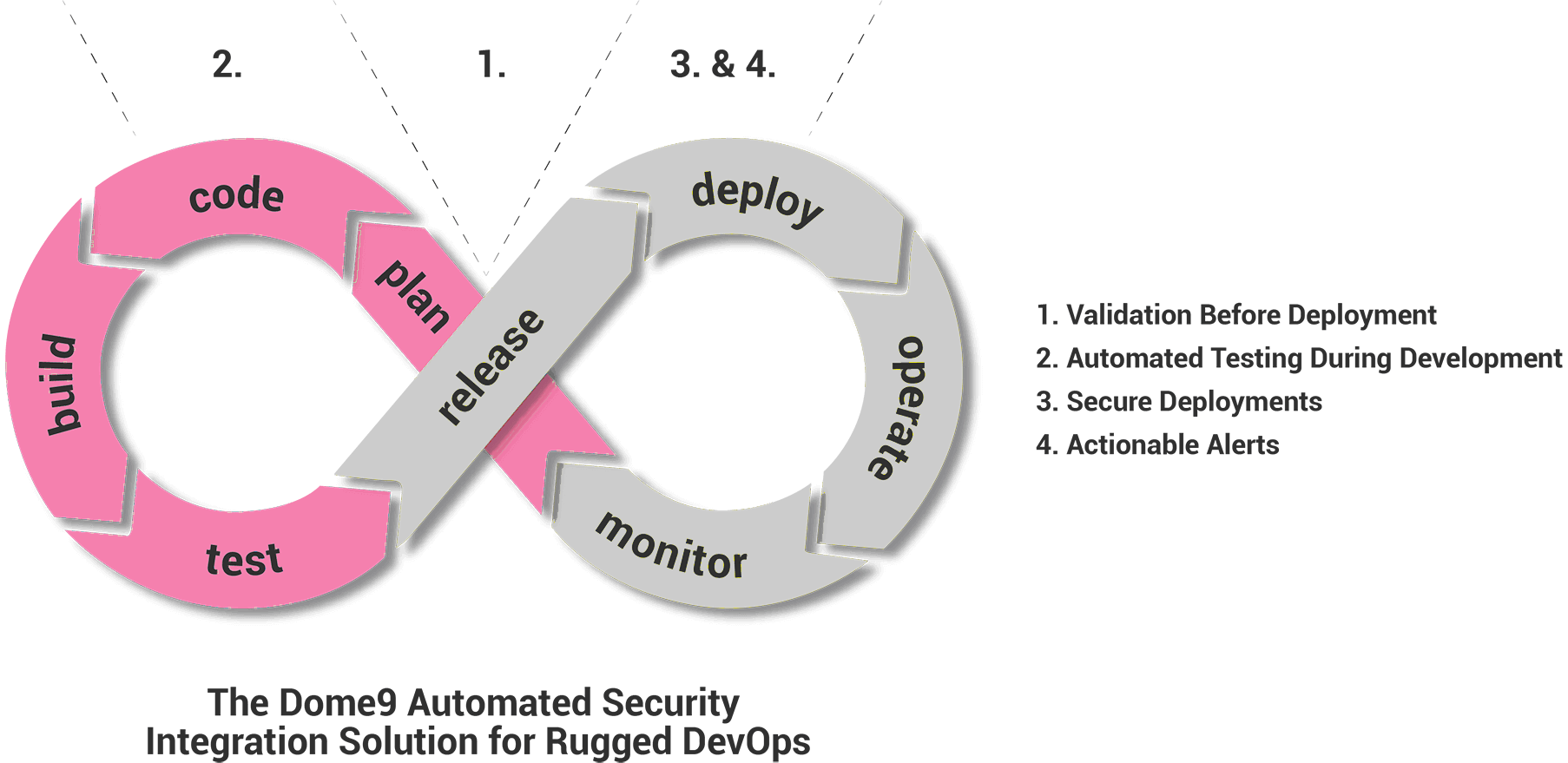Dome9 Automated Security Integration Solution for Rugged DevOps