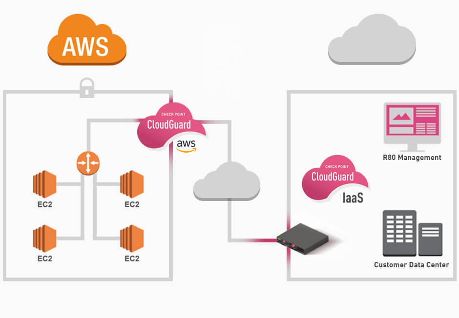 AWS Security | Check Point Software