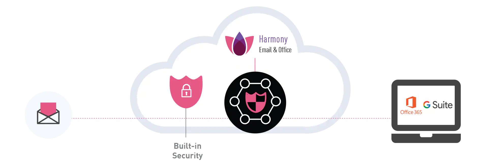 Harmony Email & Office diagram with built-in security