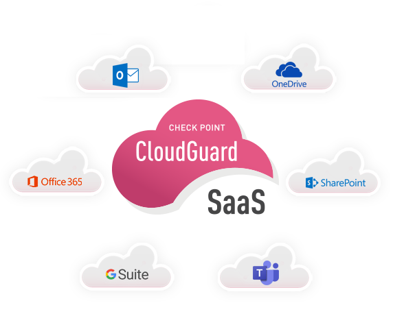 Cloud Email & Productivity Suite Security