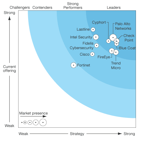 Forrester Graph - Check Point