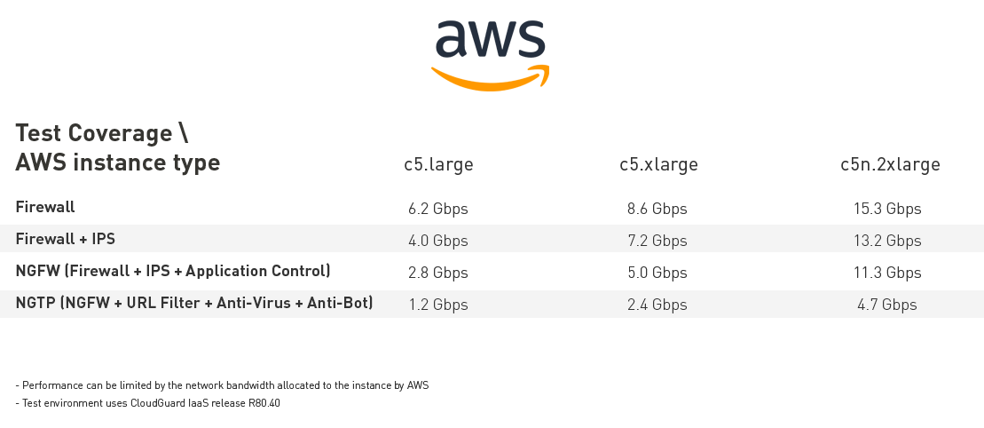 Test Coverage of AWS Instance Type