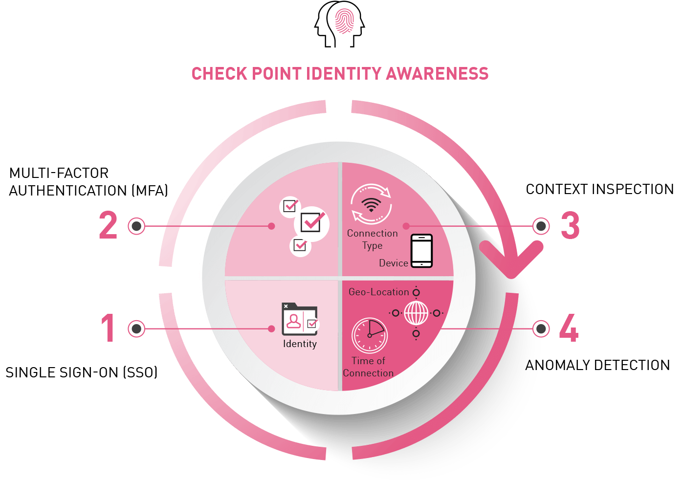 Identity Awareness Infographic