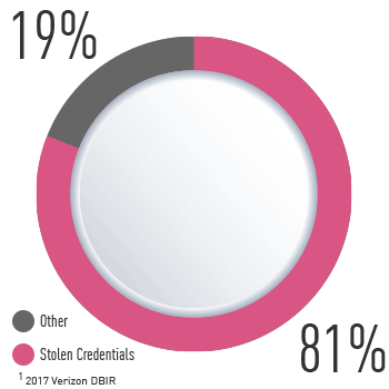 Identity attacks pie chart