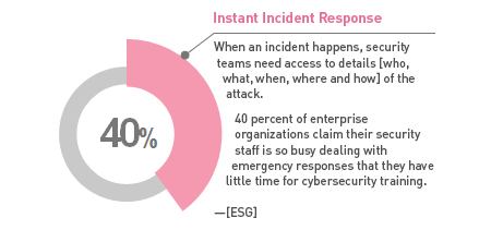 40 percent of enterprise orgs claim security staff is too busy dealing with emergency responses