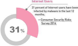 Number of Internet Users Infected with Malware