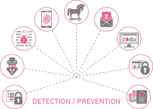 Intrusion Prevention System IPS - carousel 1 - Detection and Prevention diagram