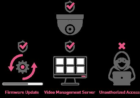 IoT Security auto segmentation diagram