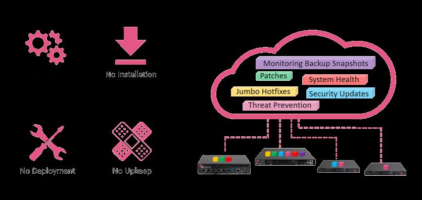 Management as a Service - Zero Maintenance diagram