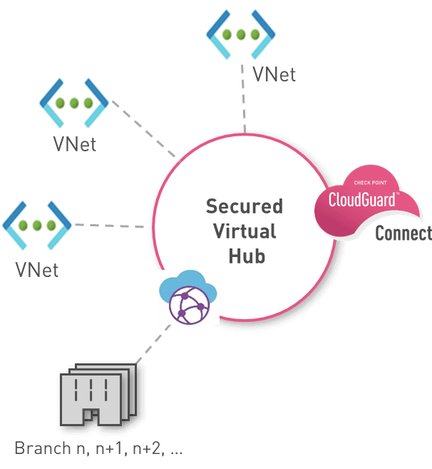 Microsoft Azure and CloudGuard Connect Secured Virtual Hub diagram