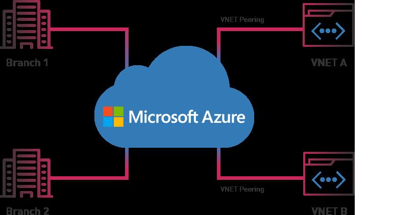 Microsoft Azure Diagram
