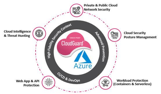 Microsoft Azure security diagram