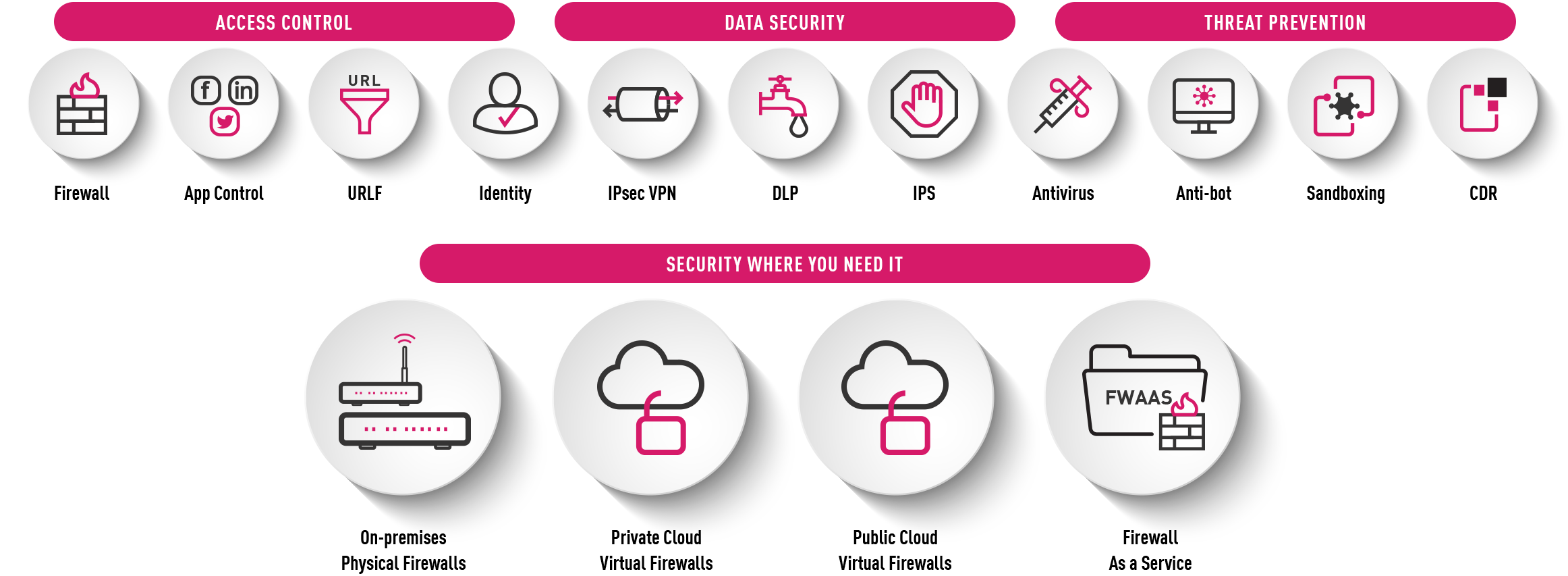 More Than Just a Firewall Security infographic