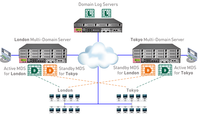 Multi-Domain Carousel 1 Network Security Management Architecture diagram