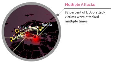 Image: 87% of DDoS victims attacked multiple times