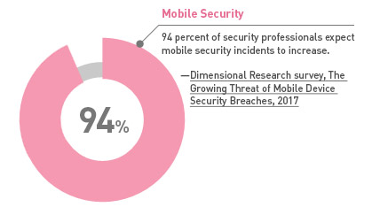 94 percent of security professionals expect mobile security incidents to increase for companies that don't have mobile security software to provide security for mobile devices and mobile security management.