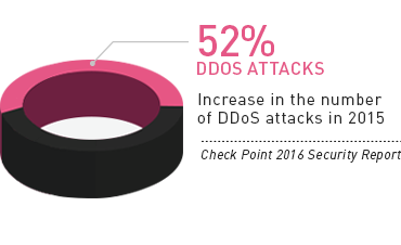 52% Increase in the number of DDoS Attacks in 2015 - Check Point 2016 Security Report