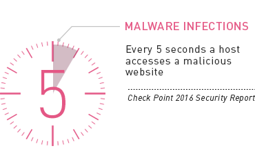 Every 5 Seconds a Host Accesses a Malicious Website - Check Point 2016 Security Report