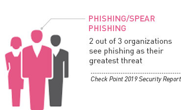 2 out of 3 see phishing as their greatest threat - Check Point 2019 Security Report
