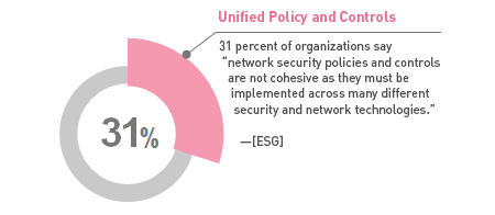 31 percent of organizations say network security policies and controls are not cohesive