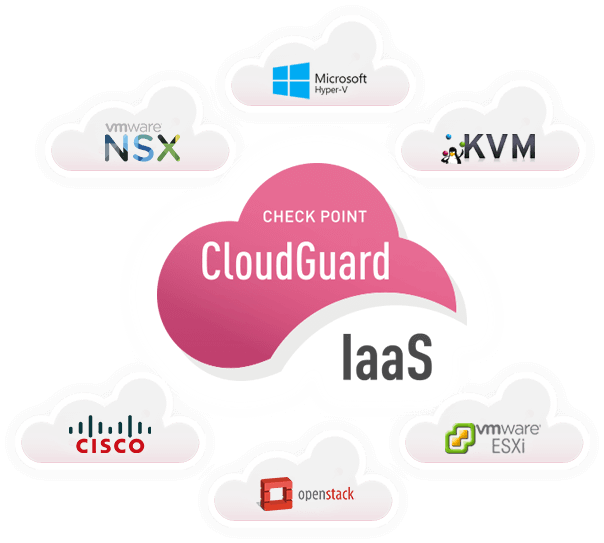 Check Point CloudGuard IaaS improves private cloud security