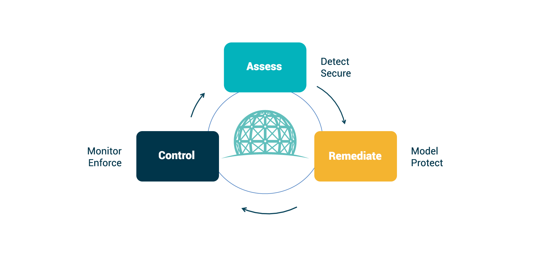 Public Cloud Active Protection Control-Assess-Remediate diagram