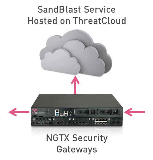 SandBlast Service hosted on ThreatCloud with NGTX Security Gateway