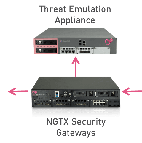 On-premises Service: Threat Emulation Appliance with NGTX Security Gateway