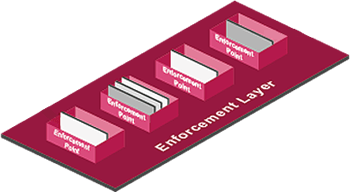 Software Defined Protection (SDP) Enforcement Layer Diagram
