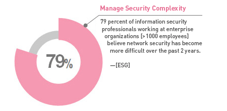 79 percent of IT professionals believe network security has become more difficult