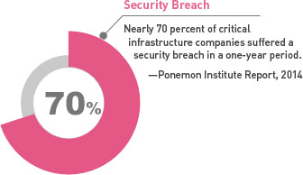 Nearly 70 percent of critical infrastructure companies suffered a security breach in a one-year period. - Ponemon Institute Report, 2014